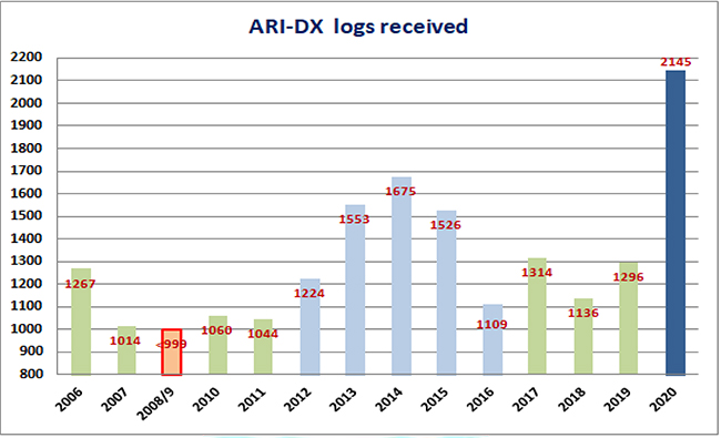 ARI International DX Contest 2020 - Logs Received